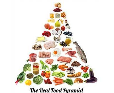Nutrition Counseling Food Pyramid